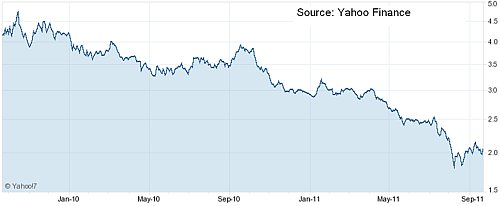 Harvey Norman Two-Year Price Chart