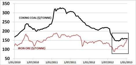 Coking coal: getting ready to rally next?