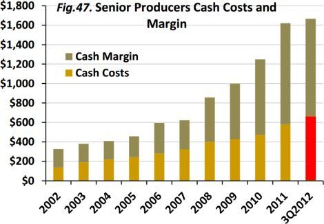 Senior Gold Producers Cash Costs and Margin