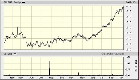 chart of iShares S&P/ASX High Dividend ETF