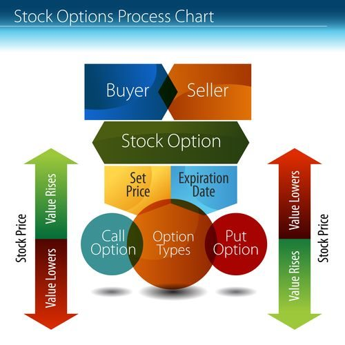 An image of a stock options process chart.