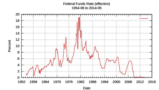 Federal Funds Rate 1954-2014
