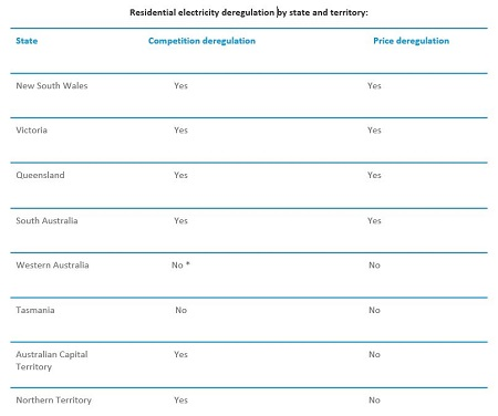 Residential electricity deregulation by state and territory 12-09-17