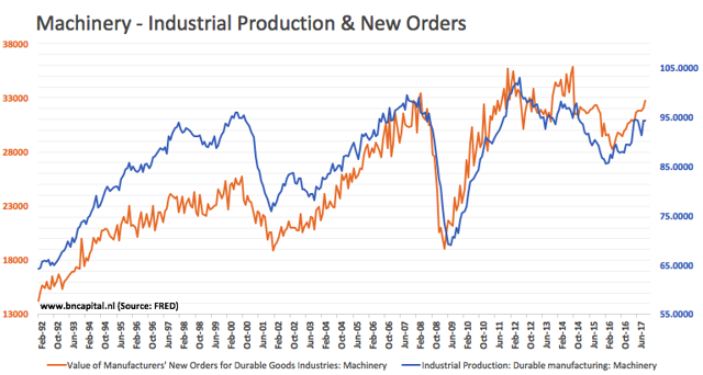 Machinery - Industrial Production & New Orders 13-12-2017