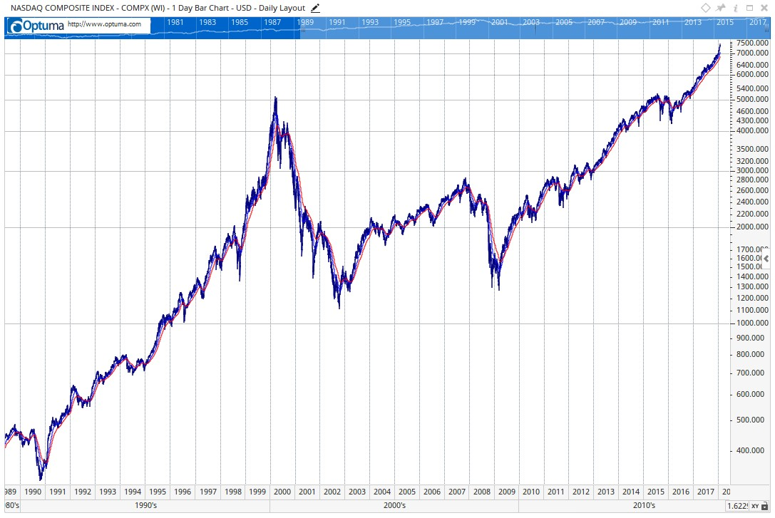 It is solid correction time territory. NASDAQ Index 29-01-2018