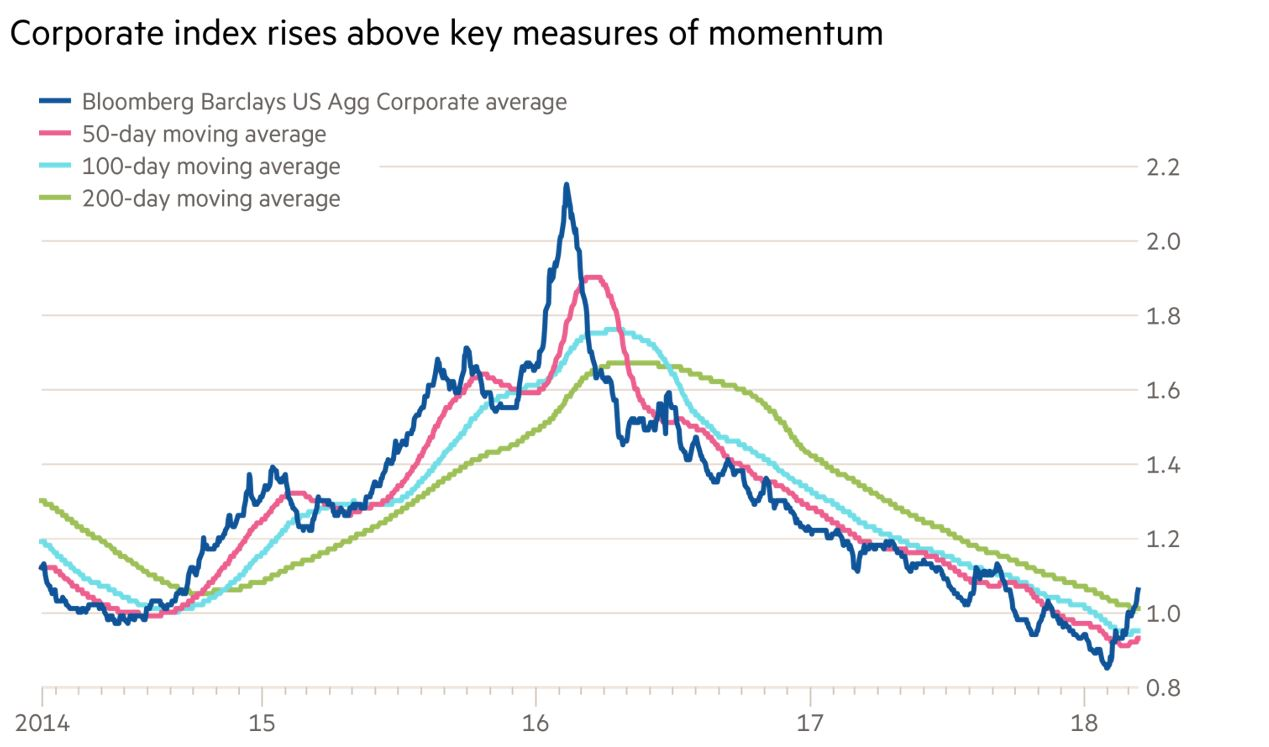 A rising OAS tells us that credit conditions are deteriorating. 21-03-2018