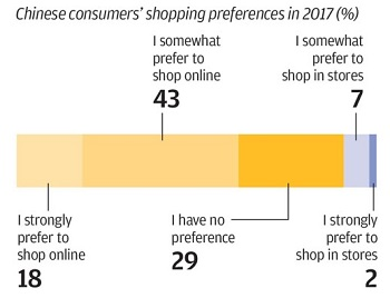 Chinese consumers shopping preferences in 2017 16-05-18