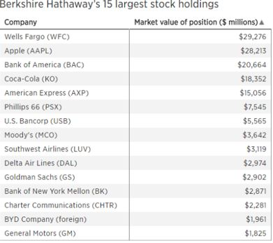 Berkshire Hathaway's 15 largest stock holdings