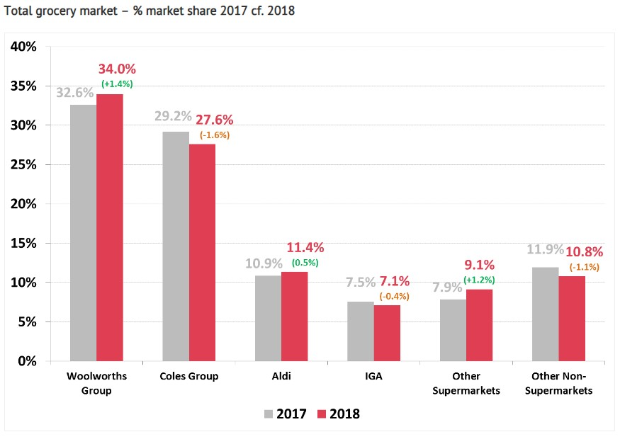 ASX WOW - Woolworths Market Share Price