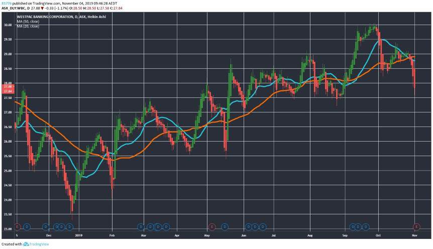 ASX WBC Share Price Movement Chart