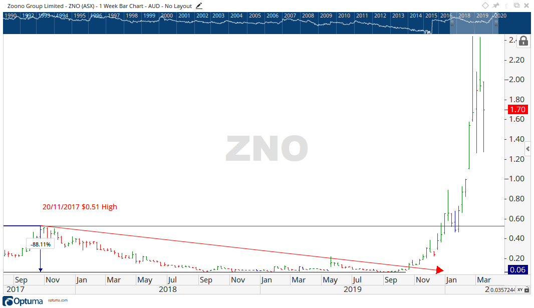 ASX ZNO share price - Zoono Share Price