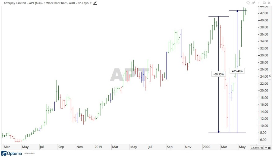 Afterpay Share Price Hits All Time High Asx Apt