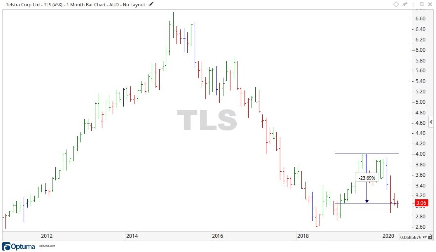 ASX TLS - Telstra Share Price Chart 1