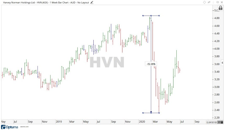 Harvey Norman Share Price Chart 2 - ASX HVN