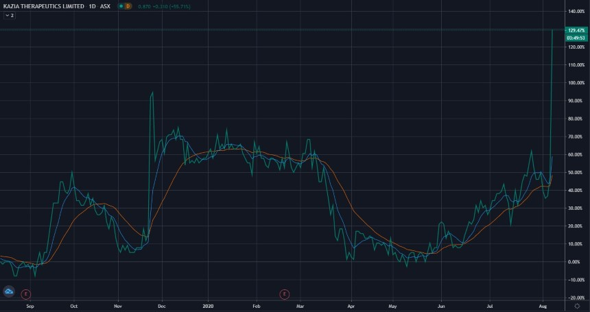 ASX KZA Share Price Chart - KAZIA Therapeutics Ltd