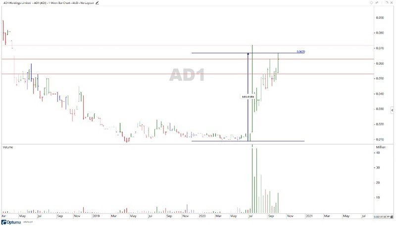 ASX AD1 - AD1 Share Price Chart