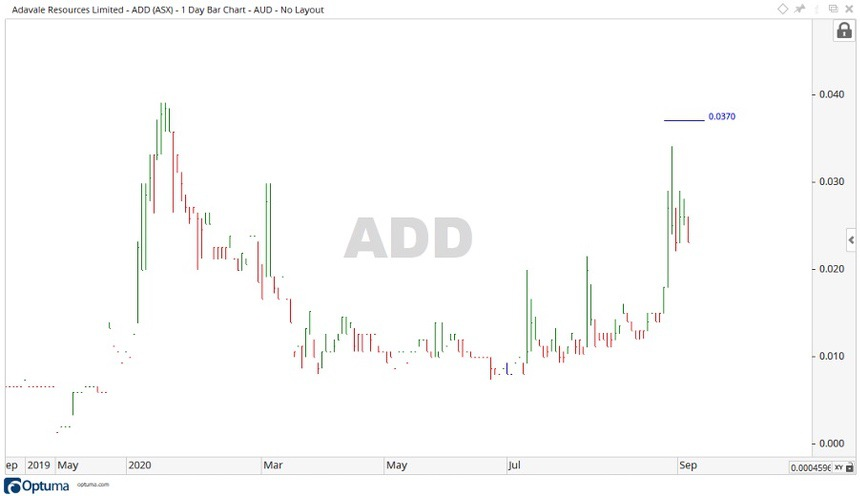 ASX ADD Share Price - Advale Resources Shares