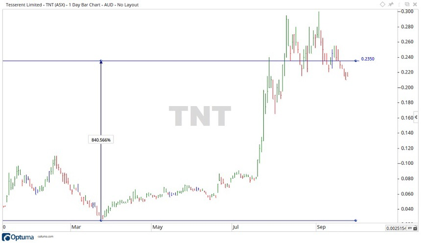 ASX TNT Share Price Chart 2