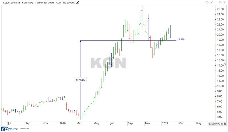 ASX Kogan Share Price Chart 2