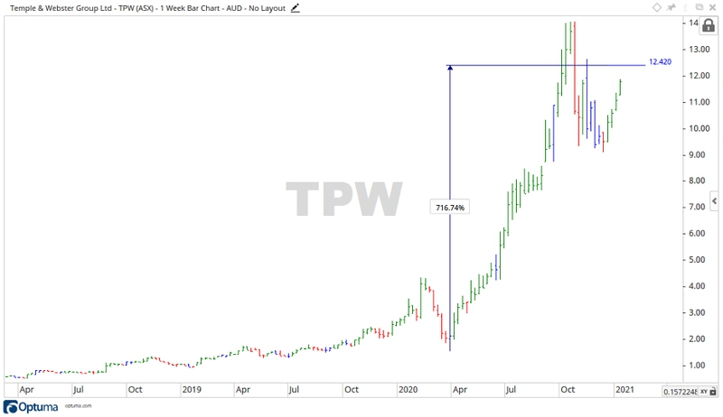 ASX TPW Share Price Chart