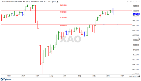 All Ords Price Chart - ASX XAO