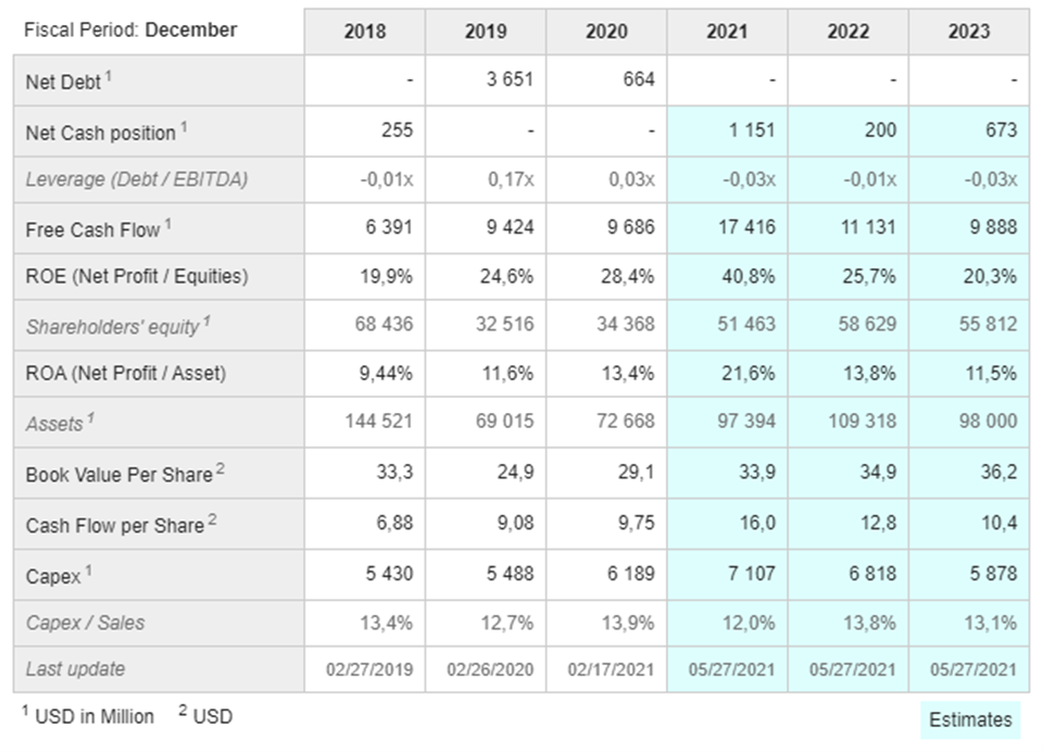 RIO Forcasted Financials