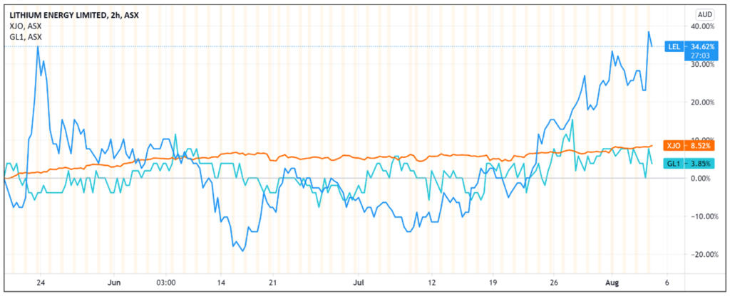 ASX LEL - Lithium Share Price Chart